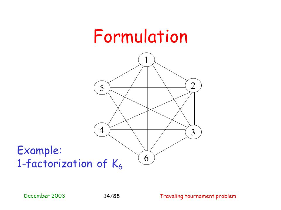 December 2003 Traveling tournament problem14/88 4 3 2 1 5 6 Formulation Example: 1-factorization of K 6