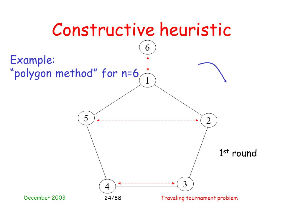 December 2003 Traveling tournament problem24/88 Constructive heuristic 4 3 2 1 5 6 Example: polygon method for n=6 1 st round