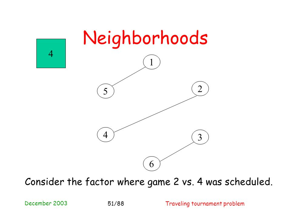 December 2003 Traveling tournament problem51/88 4 3 2 1 5 6 4 Neighborhoods Consider the factor where game 2 vs.