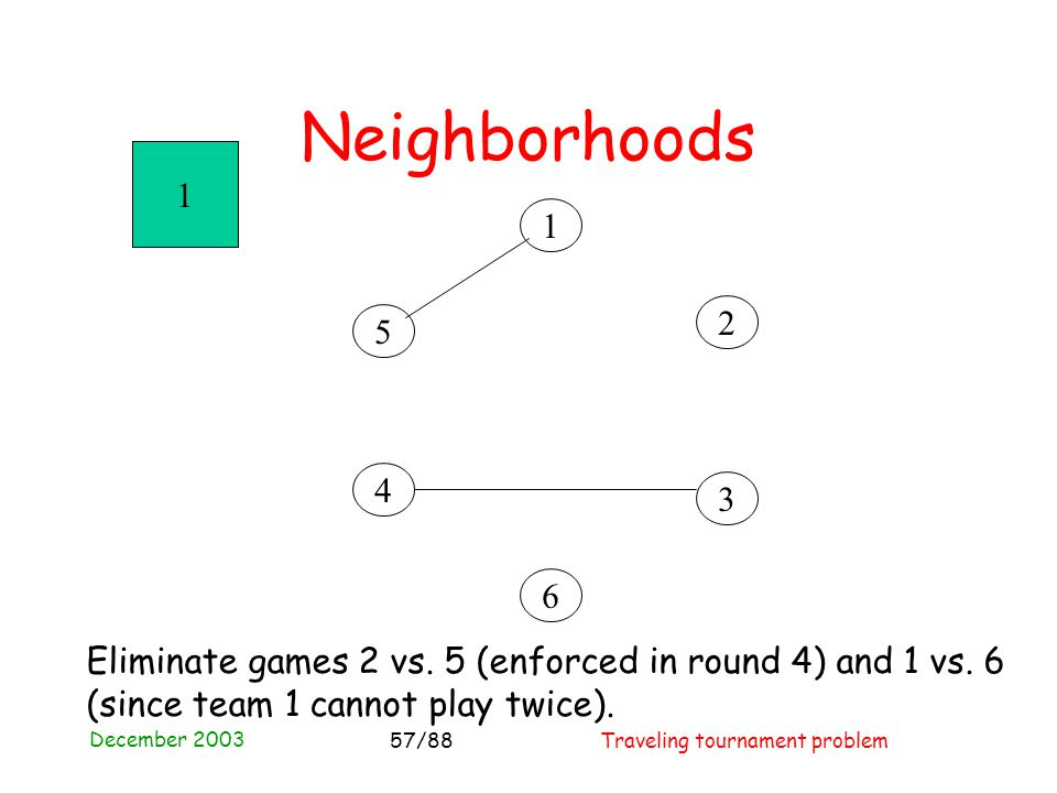 December 2003 Traveling tournament problem57/88 Neighborhoods 4 3 2 1 5 6 1 Eliminate games 2 vs.