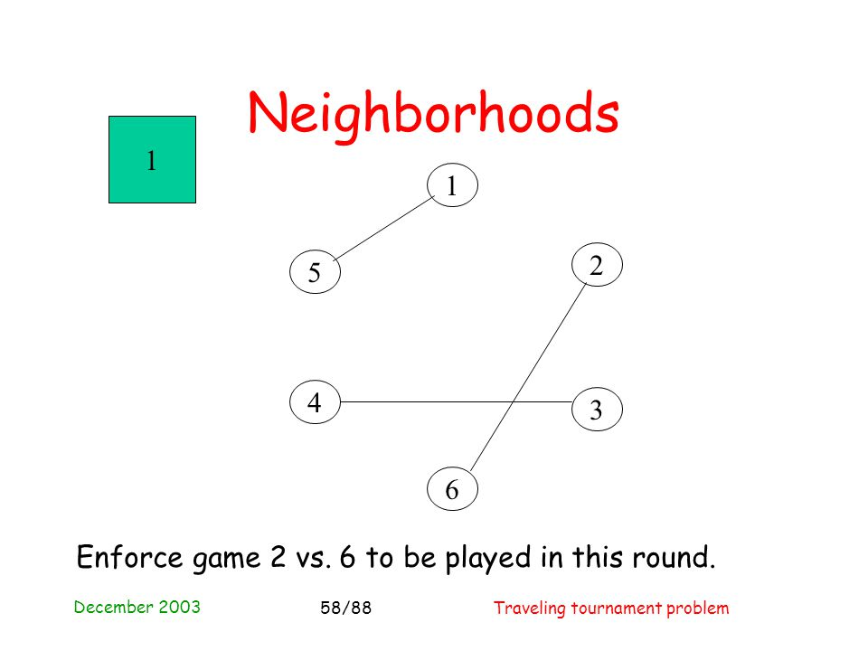 December 2003 Traveling tournament problem58/88 Neighborhoods 4 3 2 1 5 6 1 Enforce game 2 vs.