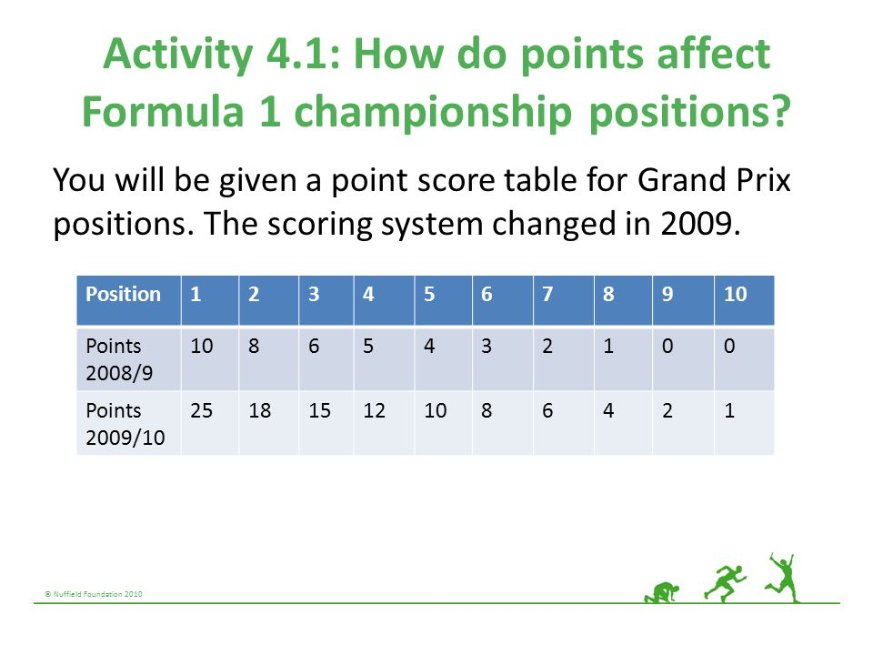 © Nuffield Foundation 2010 Activity 4.1: How do points affect Formula 1 championship positions.