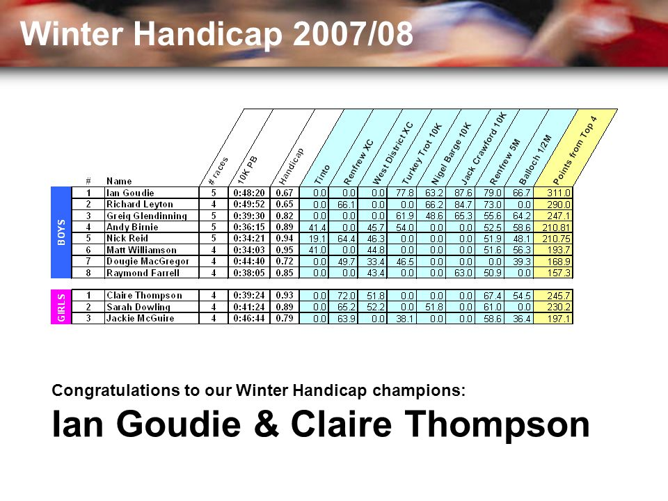 Congratulations to our Winter Handicap champions: Ian Goudie & Claire Thompson