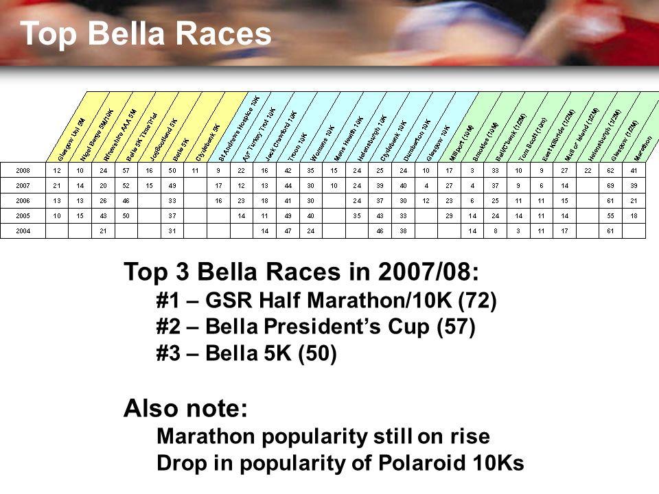 Top 3 Bella Races in 2007/08: #1 – GSR Half Marathon/10K (72) #2 – Bella President's Cup (57) #3 – Bella 5K (50) Also note: Marathon popularity still on rise Drop in popularity of Polaroid 10Ks Top Bella Races