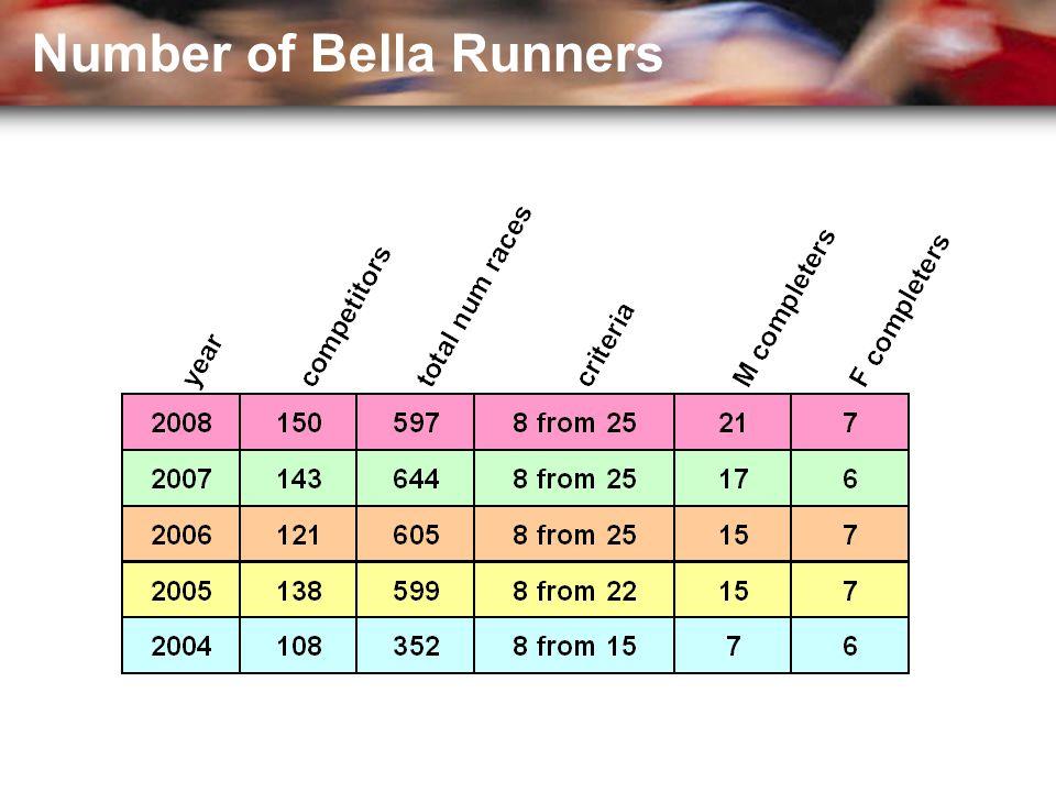 Number of Bella Runners