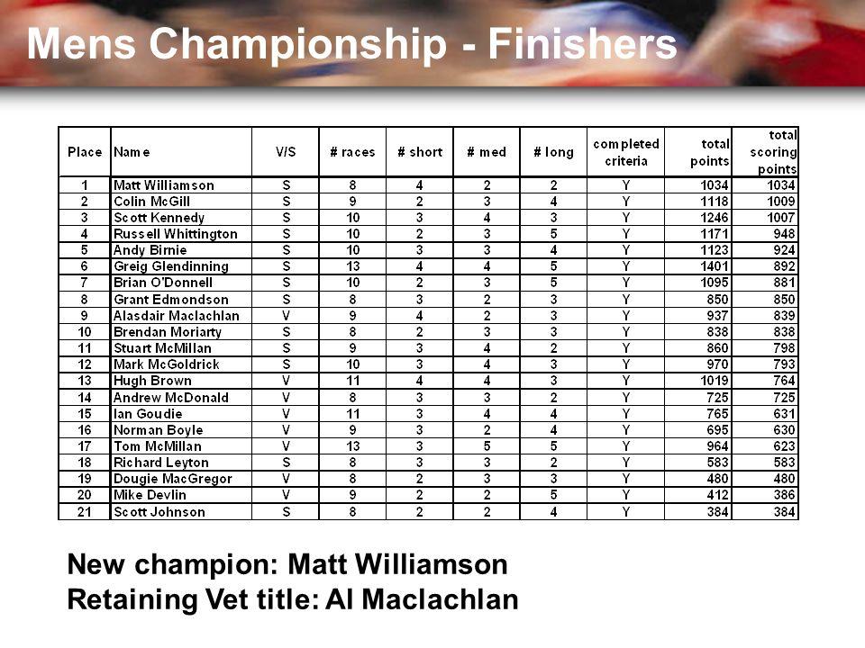 Mens Championship - Finishers New champion: Matt Williamson Retaining Vet title: Al Maclachlan