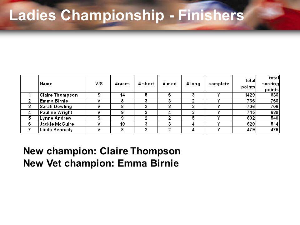 Ladies Championship - Finishers New champion: Claire Thompson New Vet champion: Emma Birnie