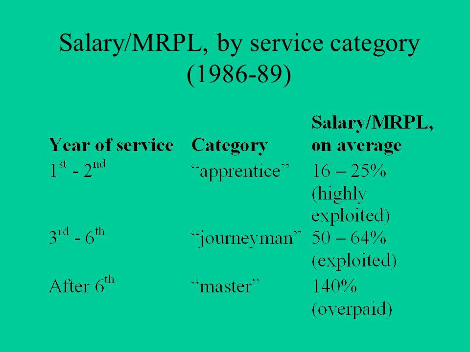 Salary/MRPL, by service category (1986-89)