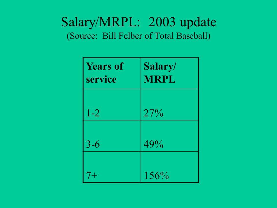 Salary/MRPL: 2003 update (Source: Bill Felber of Total Baseball) Years of service Salary/ MRPL 1-227% 3-649% 7+156%
