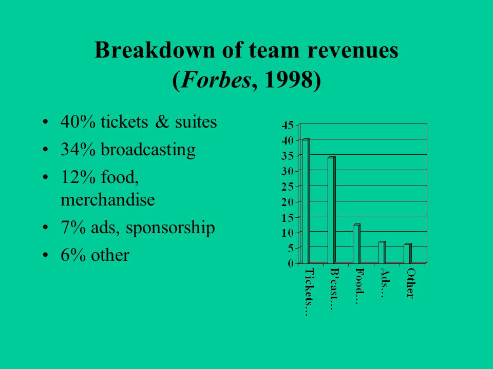 Breakdown of team revenues (Forbes, 1998) 40% tickets & suites 34% broadcasting 12% food, merchandise 7% ads, sponsorship 6% other