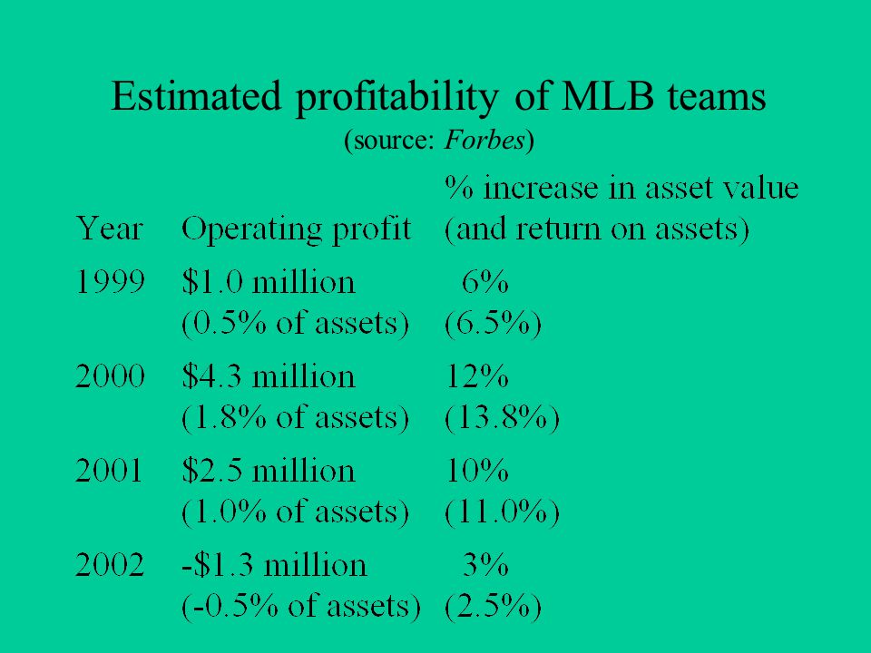 Estimated profitability of MLB teams (source: Forbes)