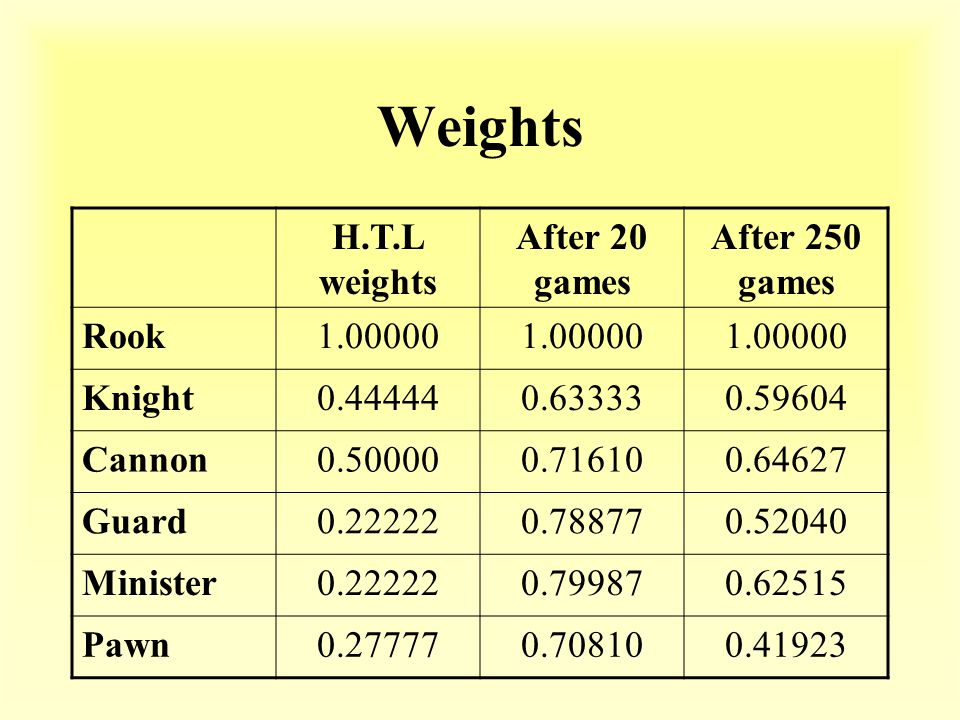Weights H.T.L weights After 20 games After 250 games Rook1.00000 Knight0.444440.633330.59604 Cannon0.500000.716100.64627 Guard0.222220.788770.52040 Minister0.222220.799870.62515 Pawn0.277770.708100.41923