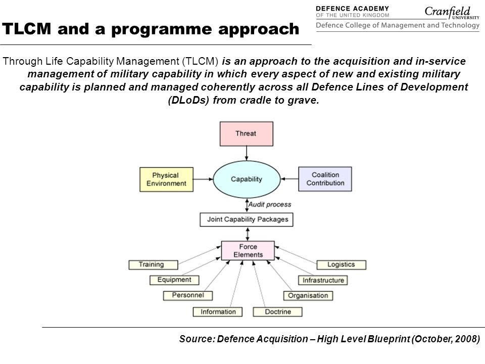 Programme Support Function Programme Board Programme Initiation EJCB Defence Operating Board Defence Board UMGs CIG / AWG Planning Issues Capability Planning Capability Commercial Research Industrial Finance Planning Delivery Generation Project Enduring Mandate Project Issue Resolution/Direction Programme Boards - Governance CIWGs / AWGs Source: TLCM Phase 4 Implementation, 12 November 2008 (DACP Ind Comms)