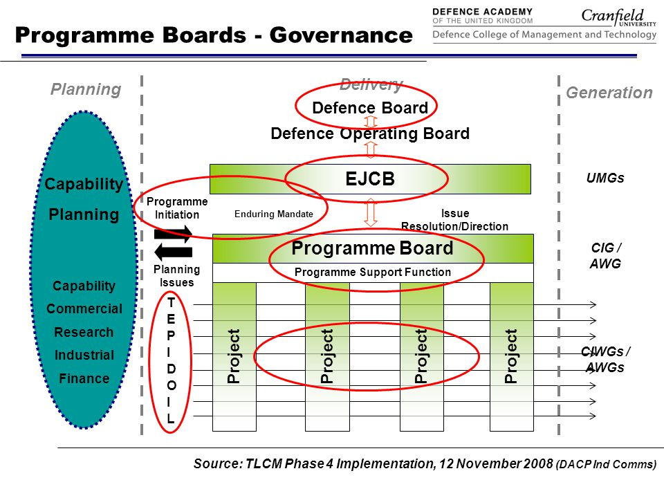 Programme Boards - Composition Source: TLCM Phase 4 Implementation, 12 November 2008 (DACP Ind Comms)
