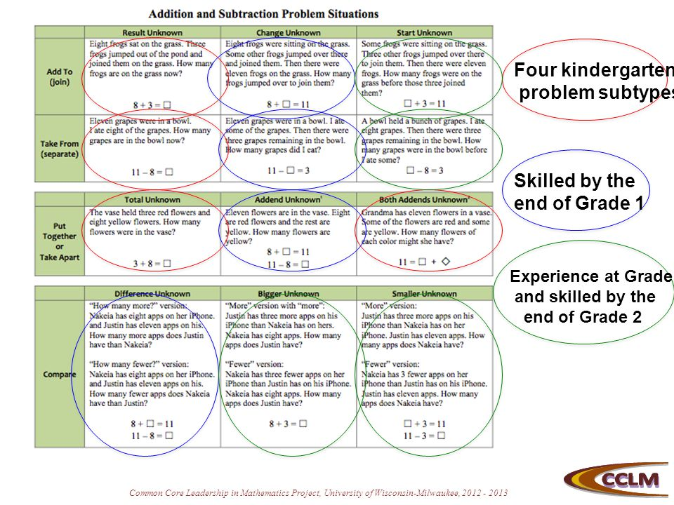 Common Core Leadership in Mathematics Project, University of Wisconsin-Milwaukee, 2012 - 2013 Four kindergarten problem subtypes Skilled by the end of
