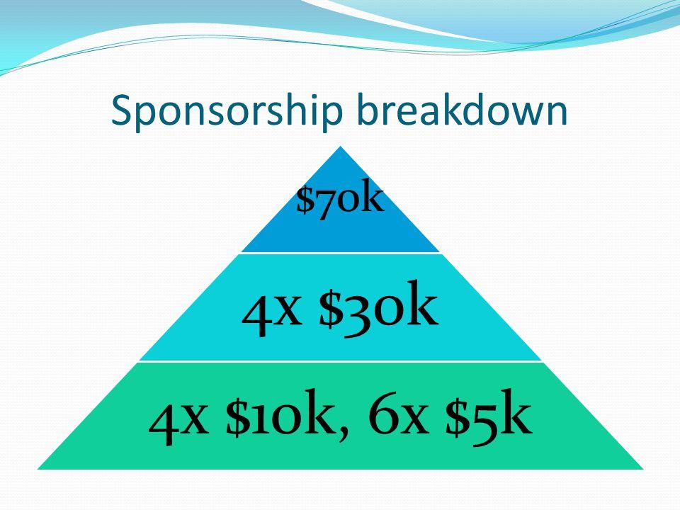 Sponsorship breakdown $70k 4x $30k 4x $10k, 6x $5k