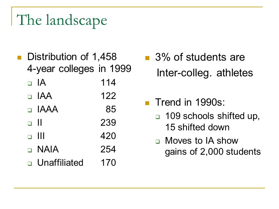 The landscape Distribution of 1,458 4-year colleges in 1999  IA 114  IAA 122  IAAA 85  II239  III420  NAIA254  Unaffiliated170 3% of students are Inter-colleg.