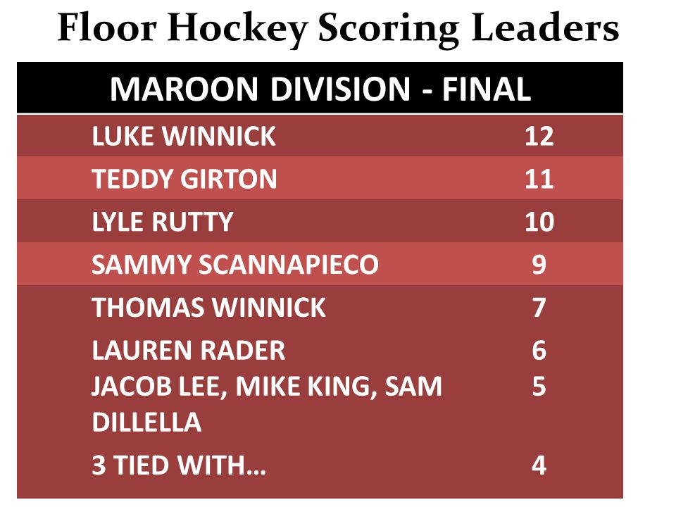 Floor Hockey Scoring Leaders MAROON DIVISION - FINAL LUKE WINNICK12 TEDDY GIRTON11 LYLE RUTTY10 SAMMY SCANNAPIECO9 THOMAS WINNICK7 LAUREN RADER JACOB LEE, MIKE KING, SAM DILLELLA 6565 3 TIED WITH…4