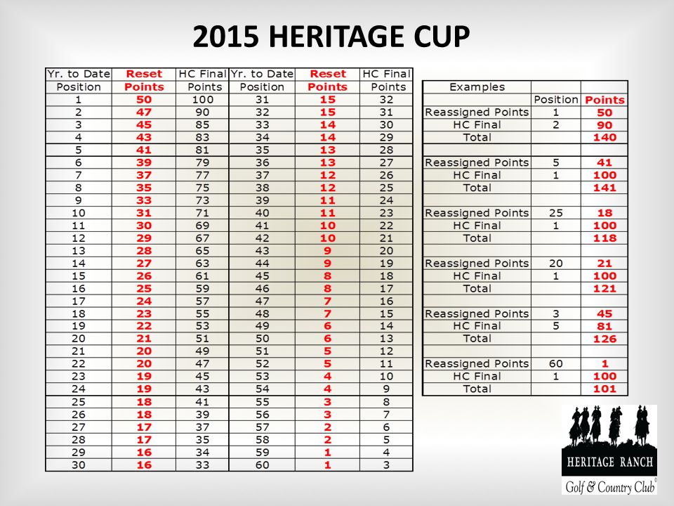 2015 HERITAGE CUP