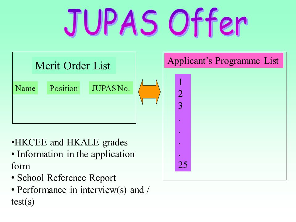 Merit Order List Applicant's Programme List NamePositionJUPAS No. 1 2 3. 25 HKCEE and HKALE grades Information in the application form School Referenc
