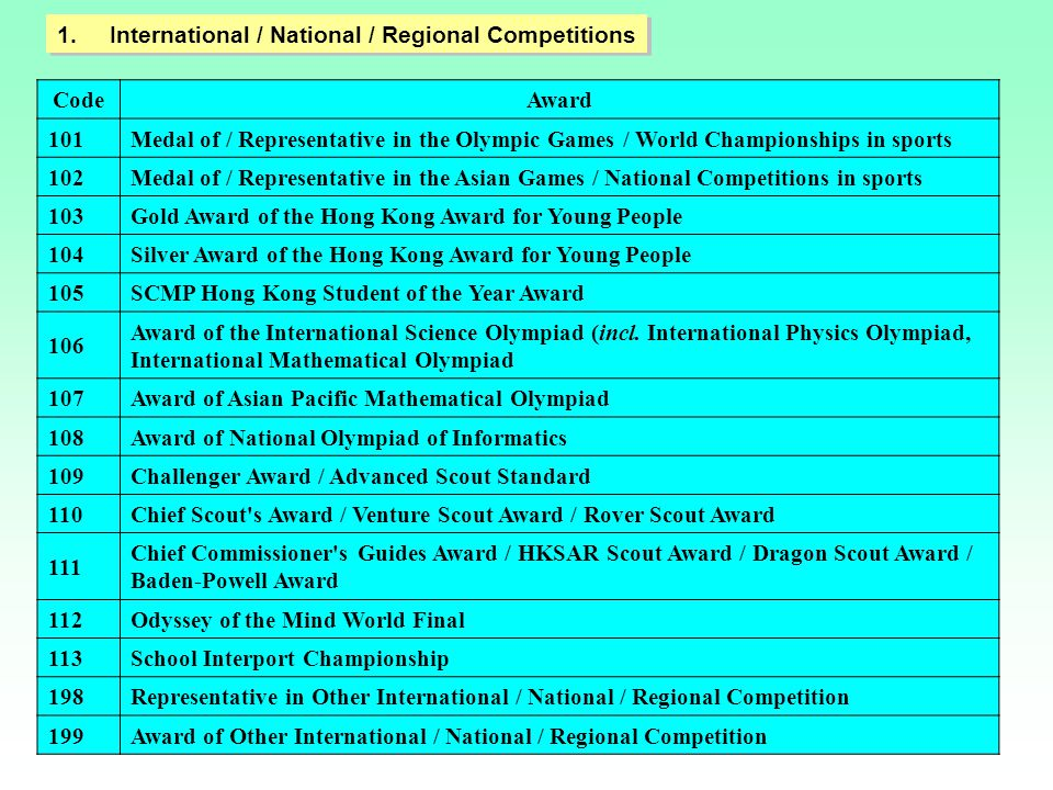 1.International / National / Regional Competitions CodeAward 101Medal of / Representative in the Olympic Games / World Championships in sports 102Meda