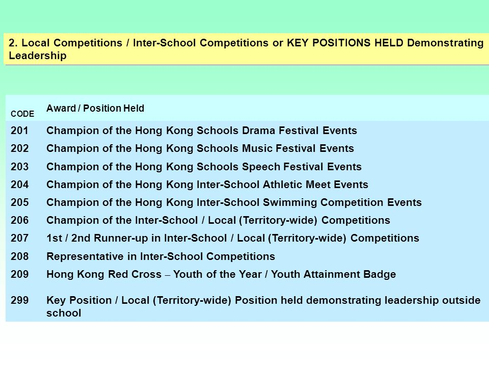 2. Local Competitions / Inter-School Competitions or KEY POSITIONS HELD Demonstrating Leadership CODE Award / Position Held 201Champion of the Hong Ko