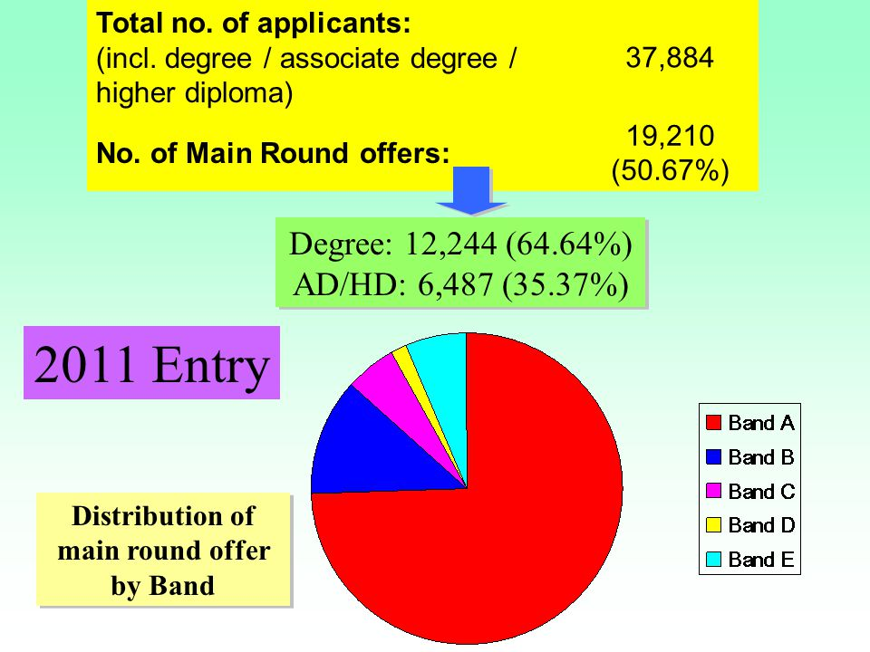 Total no. of applicants: (incl. degree / associate degree / higher diploma) 37,884 No. of Main Round offers: 19,210 (50.67%) Degree: 12,244 (64.64%) A
