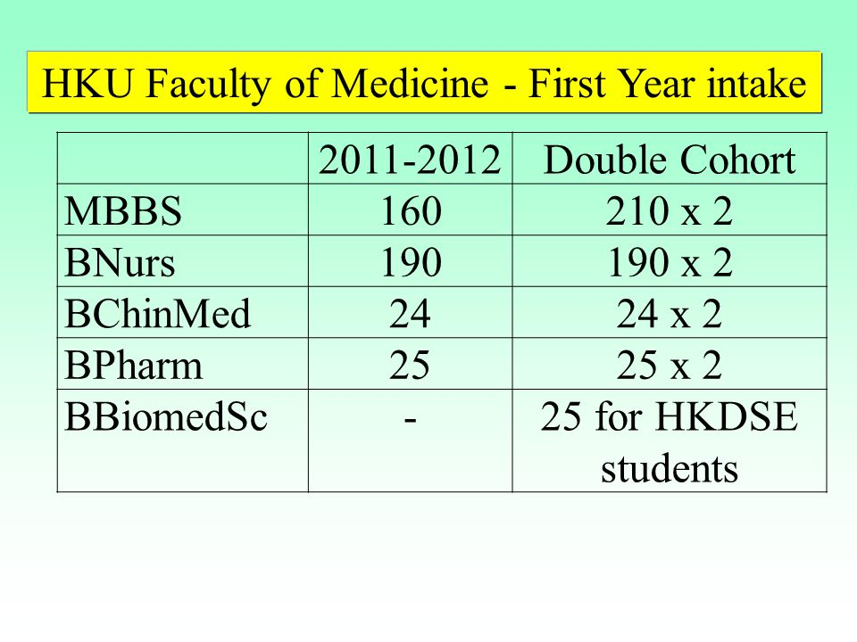 2011-2012Double Cohort MBBS160210 x 2 BNurs190190 x 2 BChinMed2424 x 2 BPharm2525 x 2 BBiomedSc-25 for HKDSE students HKU Faculty of Medicine - First