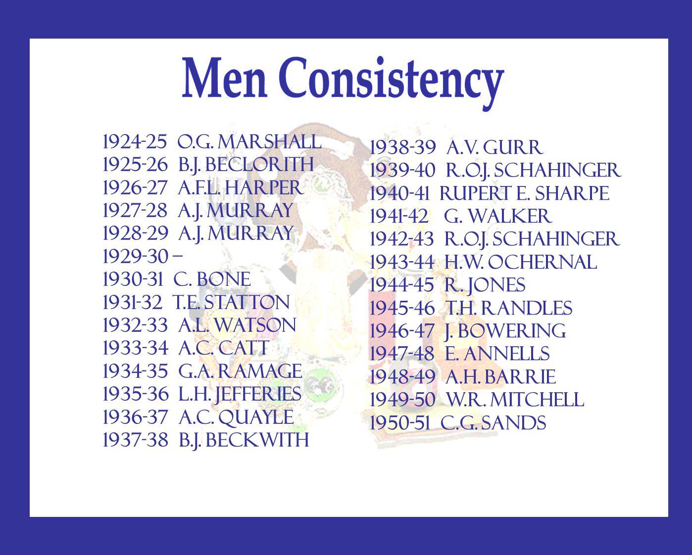 1924-25 O.G. MARSHALL 1925-26 B.J. BECLORITH 1926-27 A.F.L. HARPER 1927-28 A.J. MURRAY 1928-29 A.J. MURRAY 1929-30 – 1930-31 C. BONE 1931-32 T.E. STAT