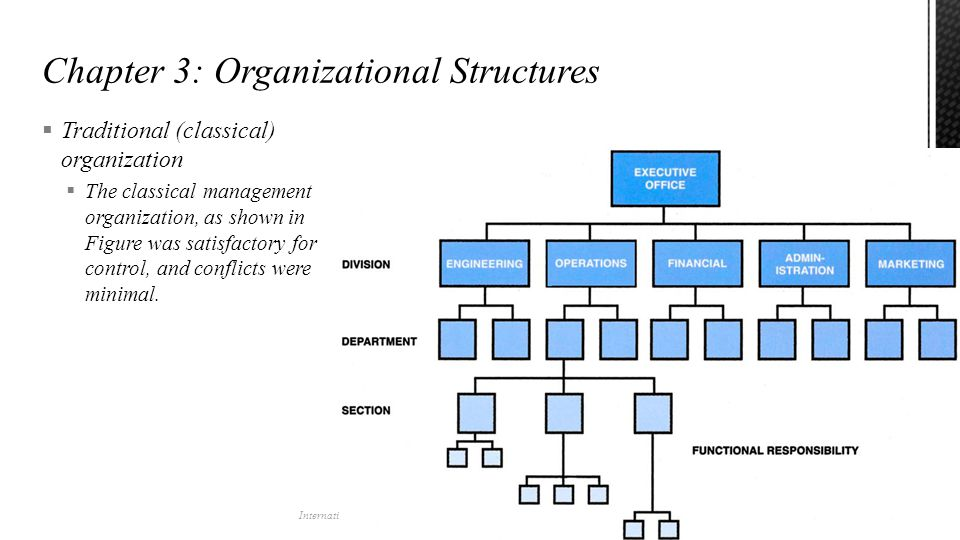 Traditional (classical) organization  The classical management organization, as shown in Figure was satisfactory for control, and conflicts were mi