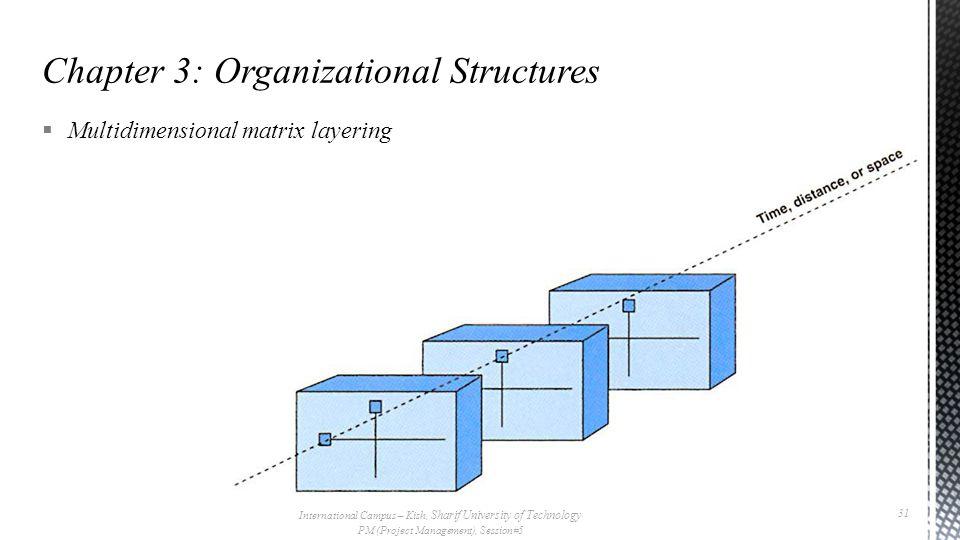 Multidimensional matrix layering International Campus – Kish, Sharif University of Technology PM (Project Management), Session#5 31