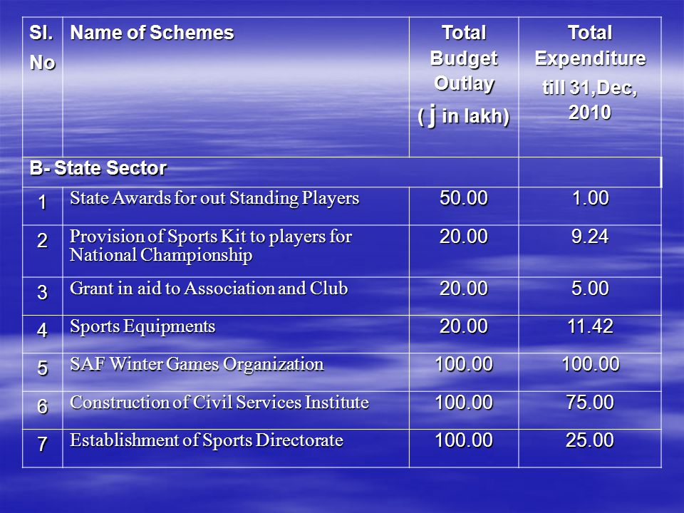 Sl.No Name of Schemes Total Budget Outlay ( j in lakh) Total Expenditure till 31,Dec, 2010 B- State Sector 1 State Awards for out Standing Players 50.
