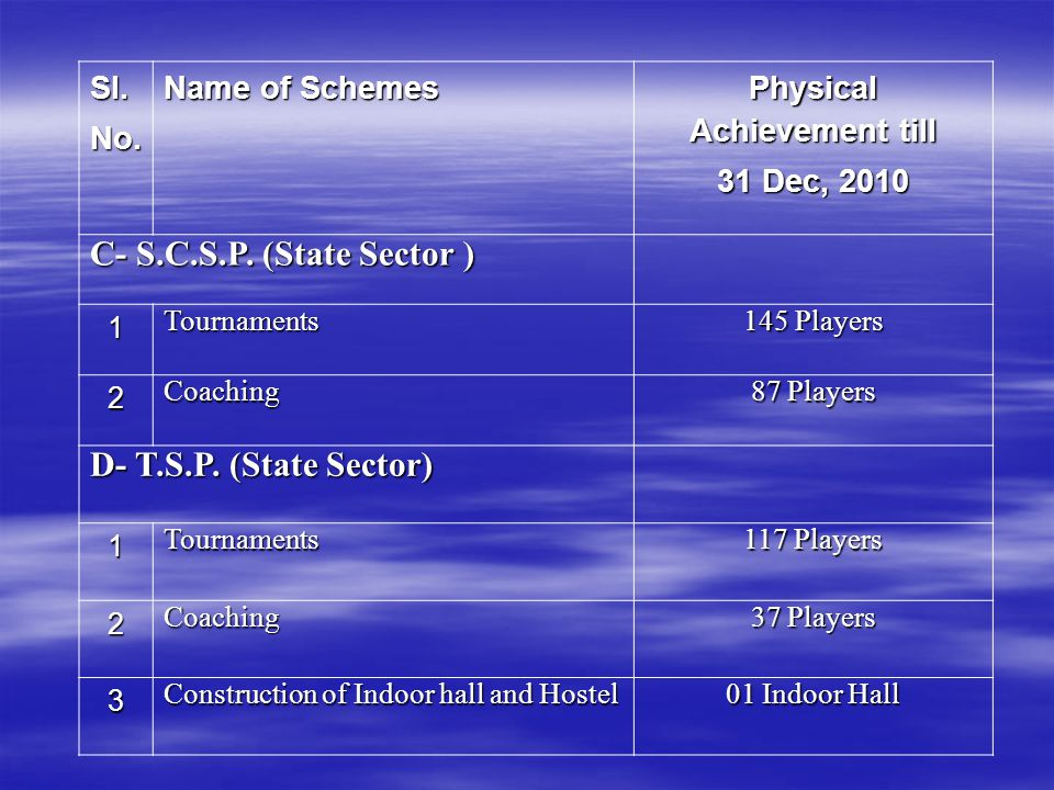 Sl.No. Name of Schemes Physical Achievement till 31 Dec, 2010 C- S.C.S.P. (State Sector ) 1Tournaments 145 Players 2Coaching 87 Players D- T.S.P. (Sta