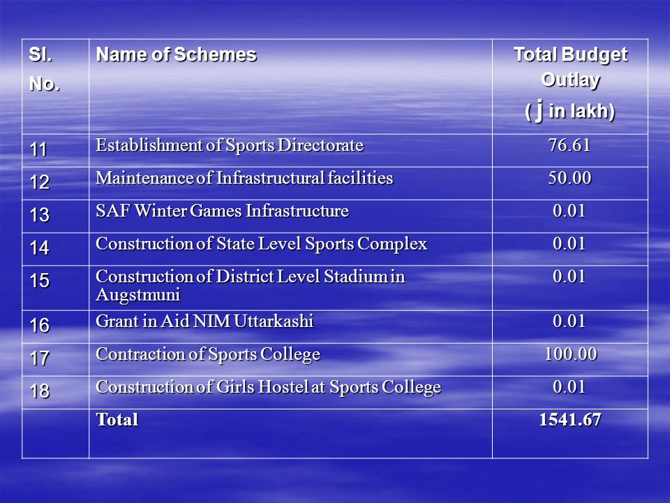 Sl.No. Name of Schemes Total Budget Outlay ( j in lakh) 11 Establishment of Sports Directorate 76.61 12 Maintenance of Infrastructural facilities 50.0