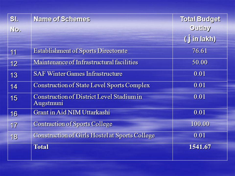 Sl.No.Name of Schemes Physical Achievement till 31 Dec, 2010 C- S.C.S.P.