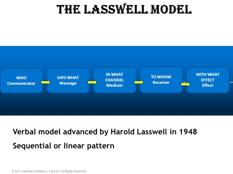 © 2011 Jennifer Christine C. Fajardo All Rights Reserved. The LASSWELL Model WHO Communicator SAYS WHAT Message IN WHAT CHANNEL Medium TO WHOM Receive