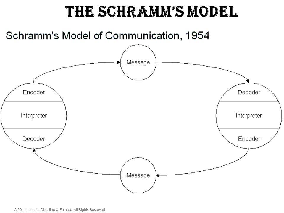 © 2011 Jennifer Christine C. Fajardo All Rights Reserved. The schramm's Model