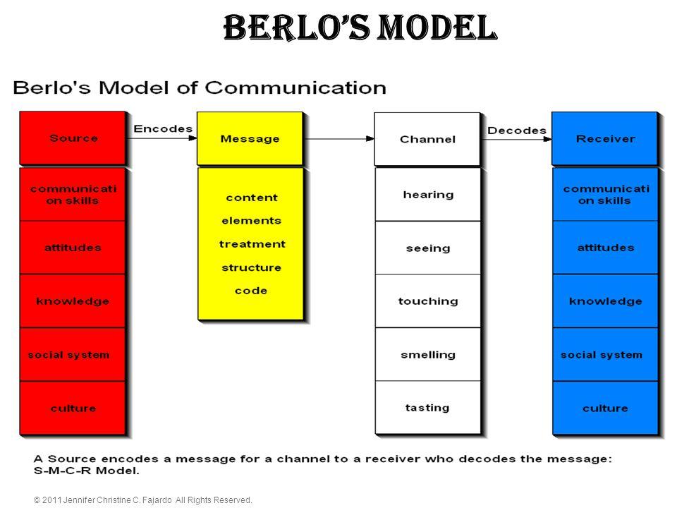 © 2011 Jennifer Christine C. Fajardo All Rights Reserved. BERLO'S Model