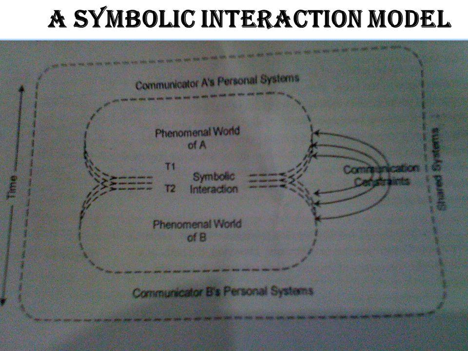 © 2011 Jennifer Christine C. Fajardo All Rights Reserved. A SYMBOLIC INTERACTION Model