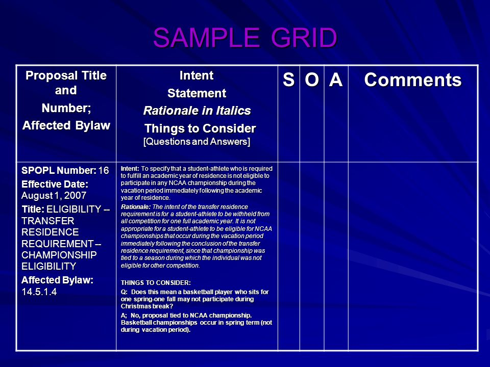 SAMPLE GRID Proposal Title and Number; Affected Bylaw IntentStatement Rationale in Italics Things to Consider [Questions and Answers] Things to Consider [Questions and Answers]SOAComments SPOPL Number: 16 Effective Date: August 1, 2007 Title: ELIGIBILITY -- TRANSFER RESIDENCE REQUIREMENT -- CHAMPIONSHIP ELIGIBILITY Affected Bylaw: 14.5.1.4 Intent: To specify that a student-athlete who is required to fulfill an academic year of residence is not eligible to participate in any NCAA championship during the vacation period immediately following the academic year of residence.