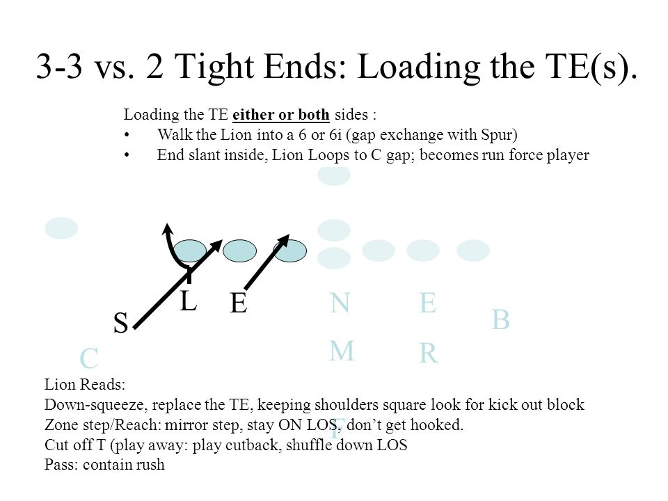 E L S EN R B C F M Loading the TE either or both sides : Walk the Lion into a 6 or 6i (gap exchange with Spur) End slant inside, Lion Loops to C gap; becomes run force player 3-3 vs.