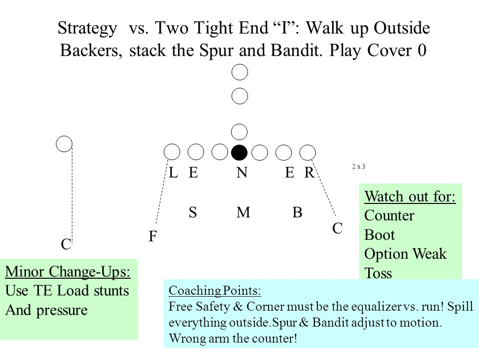 Strategy vs.Two Tight End I : Walk up Outside Backers, stack the Spur and Bandit.