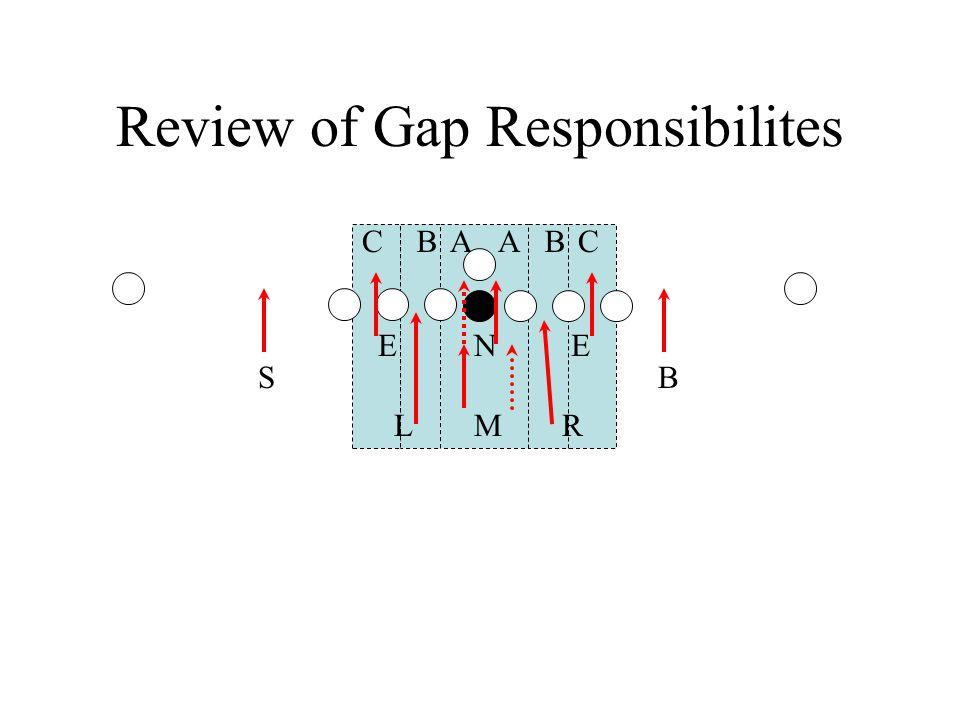 Review of Gap Responsibilites B N M ABCBCA RL EE SB