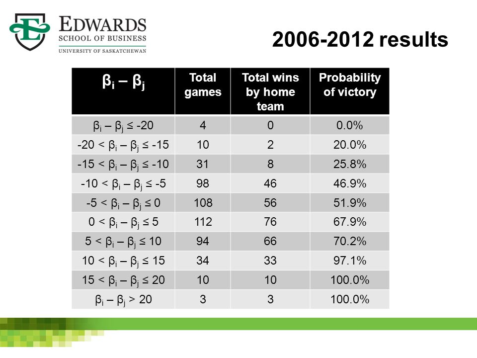 β i – β j Total games Total wins by home team Probability of victory β i – β j ≤ -20400.0% -20 < β i – β j ≤ -1510220.0% -15 < β i – β j ≤ -1031825.8% -10 < β i – β j ≤ -5984646.9% -5 < β i – β j ≤ 01085651.9% 0 < β i – β j ≤ 51127667.9% 5 < β i – β j ≤ 10946670.2% 10 < β i – β j ≤ 15343397.1% 15 < β i – β j ≤ 2010 100.0% β i – β j > 2033100.0% 2006-2012 results