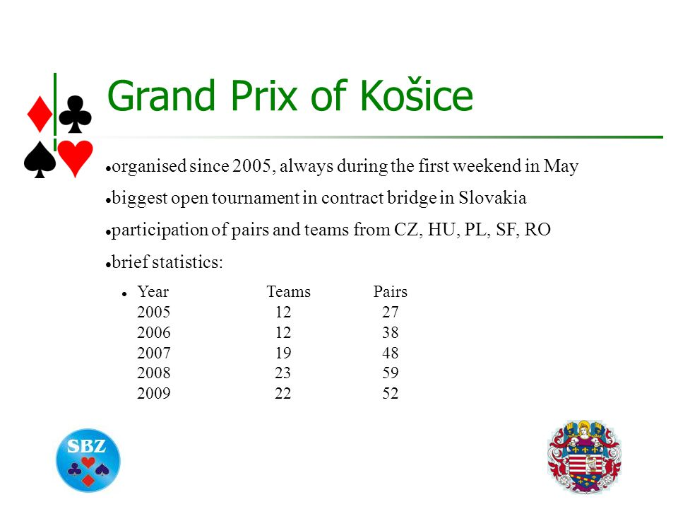 Grand Prix of Košice organised since 2005, always during the first weekend in May biggest open tournament in contract bridge in Slovakia participation of pairs and teams from CZ, HU, PL, SF, RO brief statistics: YearTeamsPairs 2005 12 27 2006 12 38 2007 19 48 2008 23 59 2009 22 52