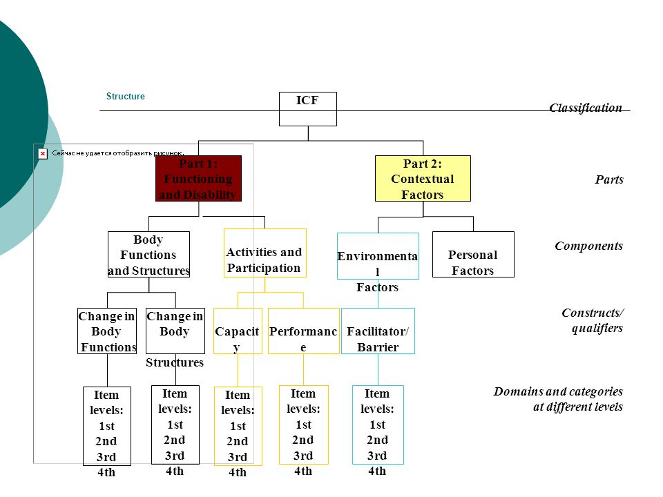 Structure Classification Parts Components Constructs/ qualifiers Domains and categories at different levels ICF Part 1: Functioning and Disability Par