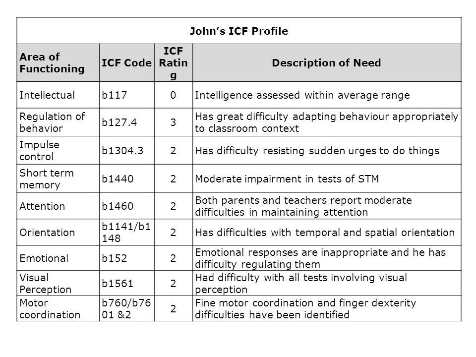 John's ICF Profile Area of Functioning ICF Code ICF Ratin g Description of Need Intellectualb1170Intelligence assessed within average range Regulation
