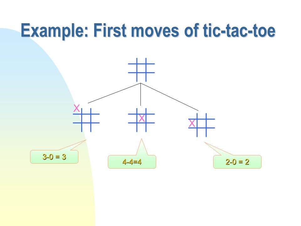Example - tic-tac-toe Behavior of Evaluation Function n Detect if game over.