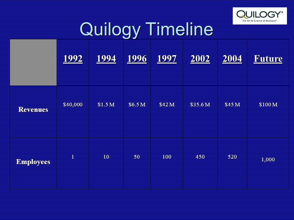 Quilogy Timeline 199219941996199720022004Future Revenues$40,000 $1.5 M $6.5 M $42 M $35.6 M $45 M $100 M Employees110501004505201,000