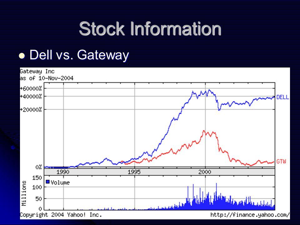 Stock Information Dell vs. Gateway Dell vs. Gateway